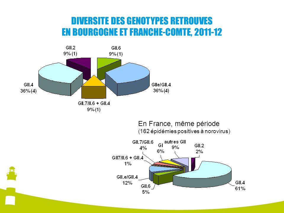 DIVERSITE DES GENOTYPES RETROUVES EN BOURGOGNE ET FRANCHE-COMTE, 2011-12