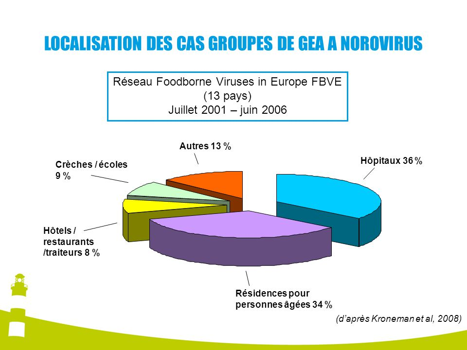 LOCALISATION DES CAS GROUPES DE GEA A NOROVIRUS