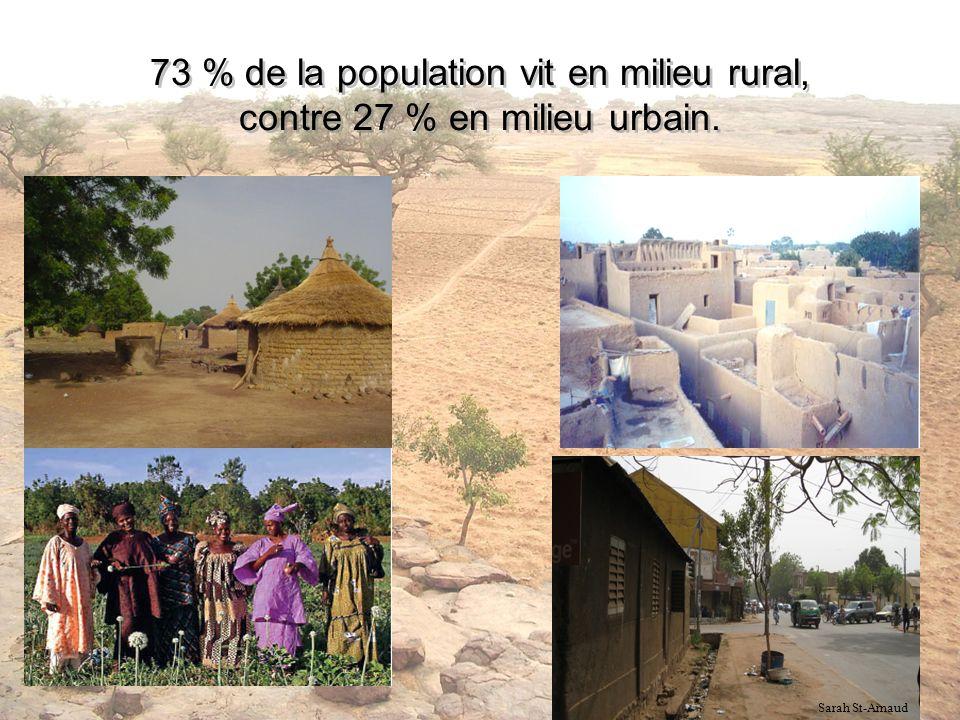 73 % de la population vit en milieu rural, contre 27 % en milieu urbain.