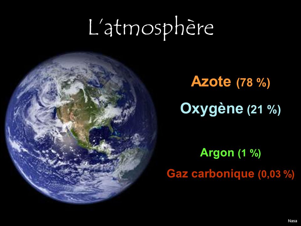 L'atmosphère Azote (78 %) Oxygène (21 %) Argon (1 %)