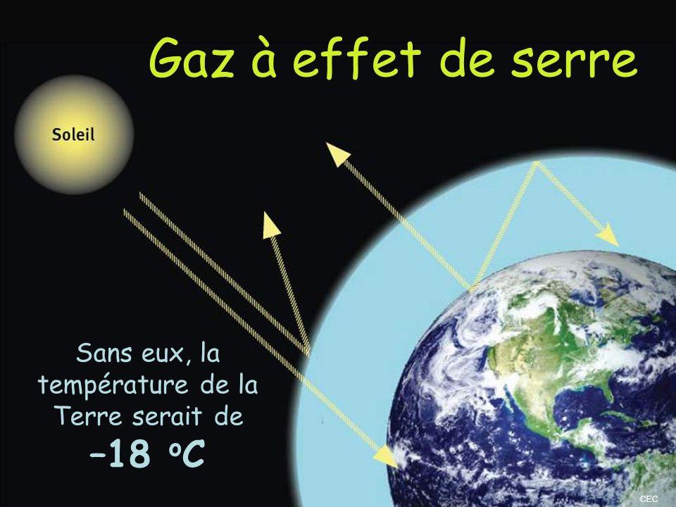 Sans eux, la température de la Terre serait de –18 oC