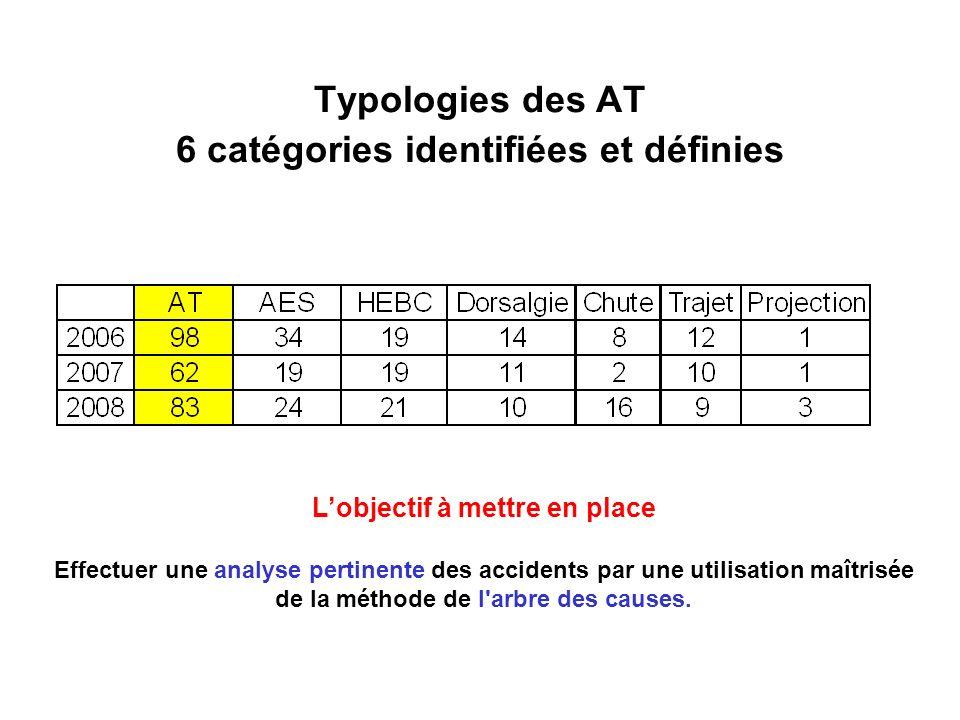 Typologies des AT 6 catégories identifiées et définies