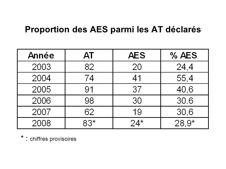 Proportion des AES parmi les AT déclarés