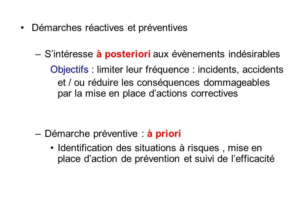 Démarches réactives et préventives