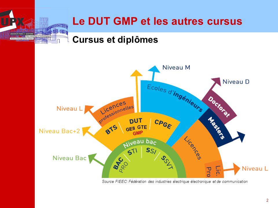 Le DUT GMP et les autres cursus