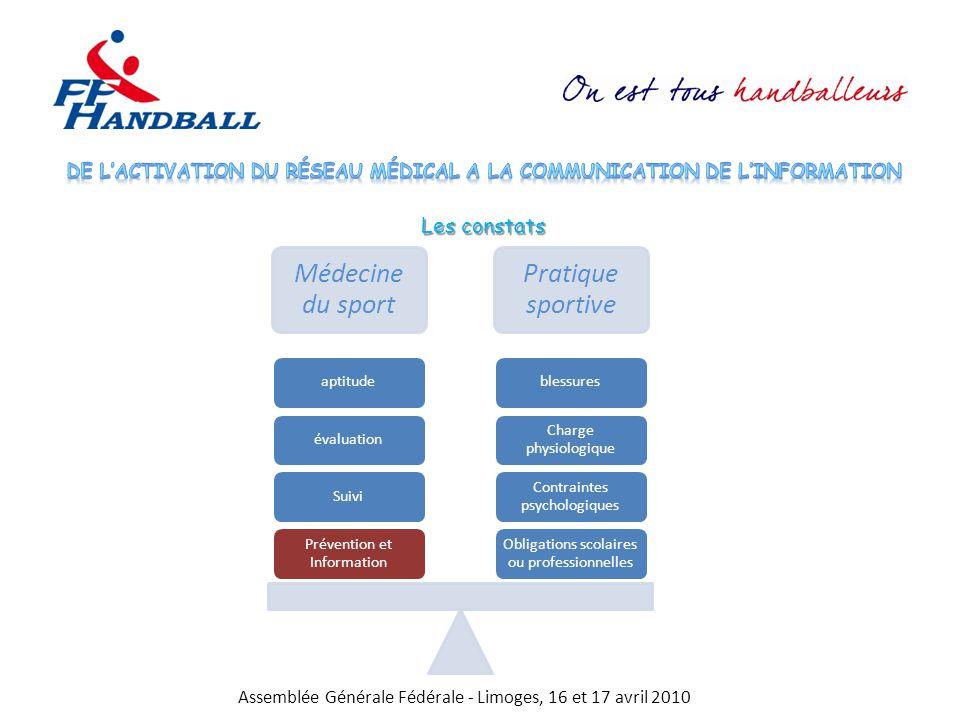 De l'activation du réseau médical a la communication de l'information