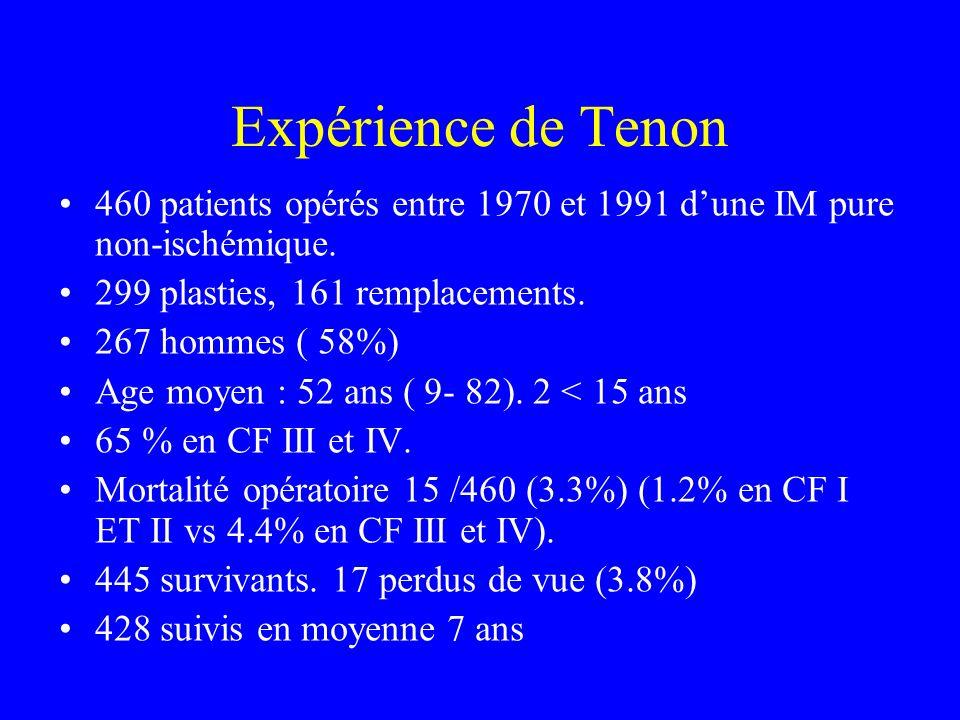 Expérience de Tenon 460 patients opérés entre 1970 et 1991 d'une IM pure non-ischémique. 299 plasties, 161 remplacements.