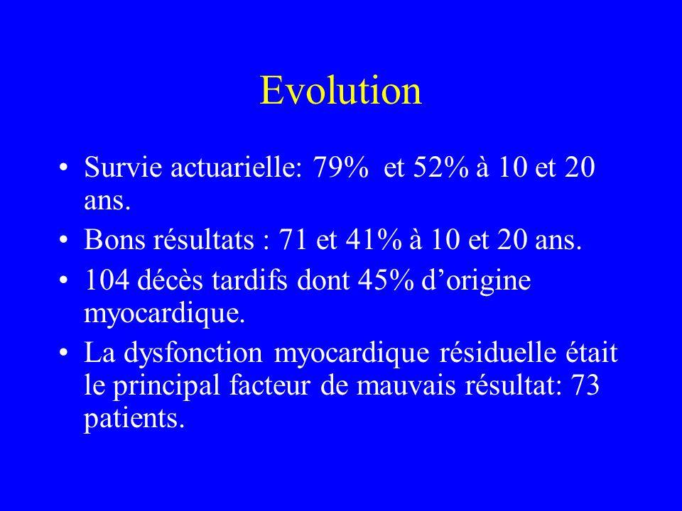 Evolution Survie actuarielle: 79% et 52% à 10 et 20 ans.