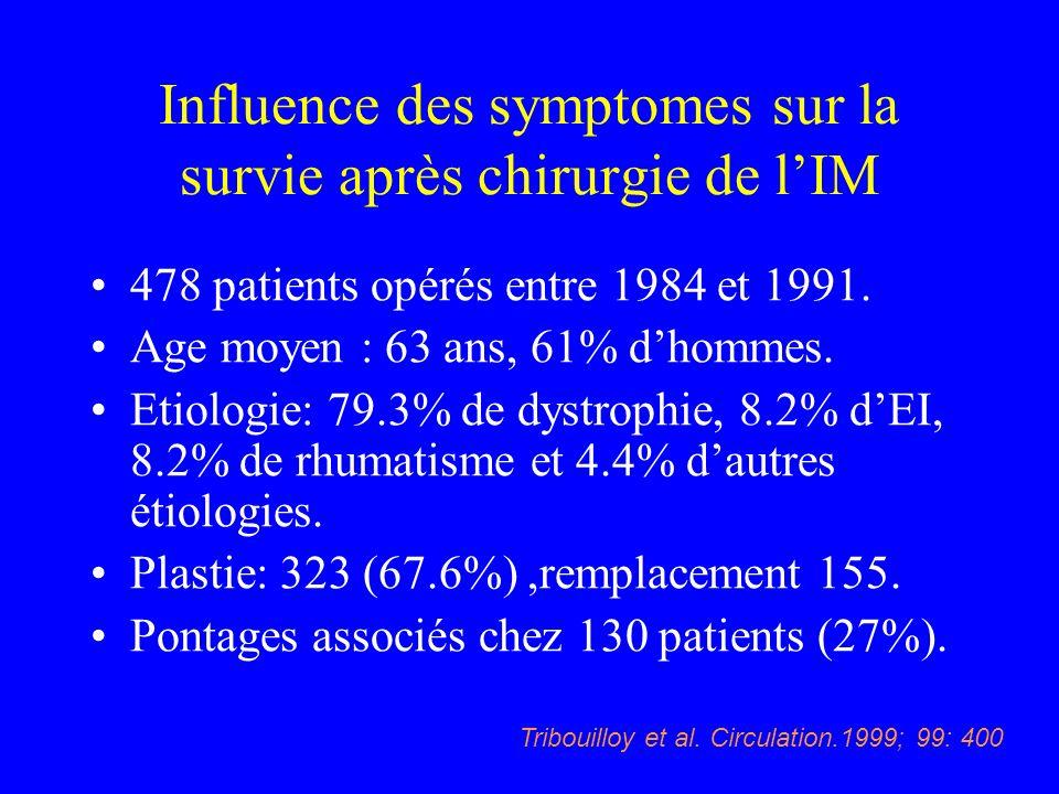Influence des symptomes sur la survie après chirurgie de l'IM