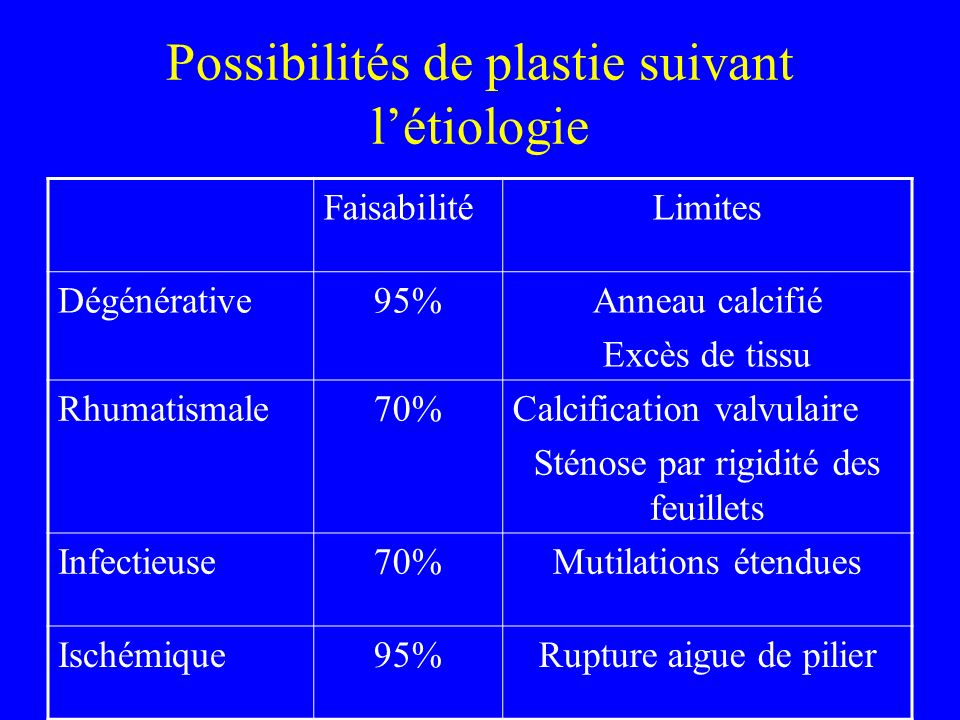Possibilités de plastie suivant l'étiologie