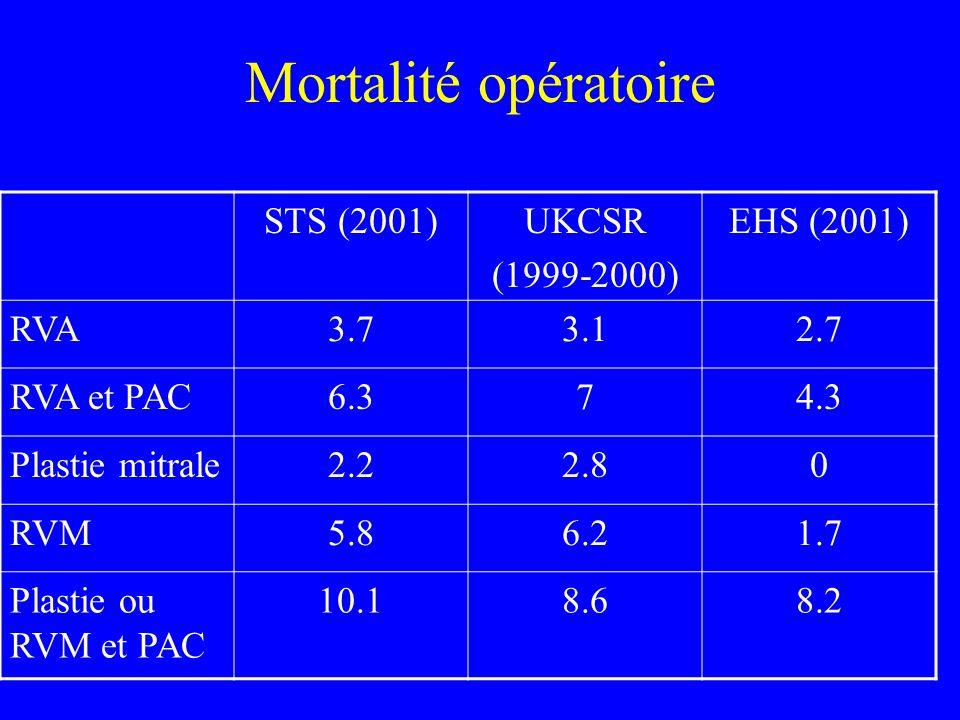 Mortalité opératoire STS (2001) UKCSR (1999-2000) EHS (2001) RVA 3.7