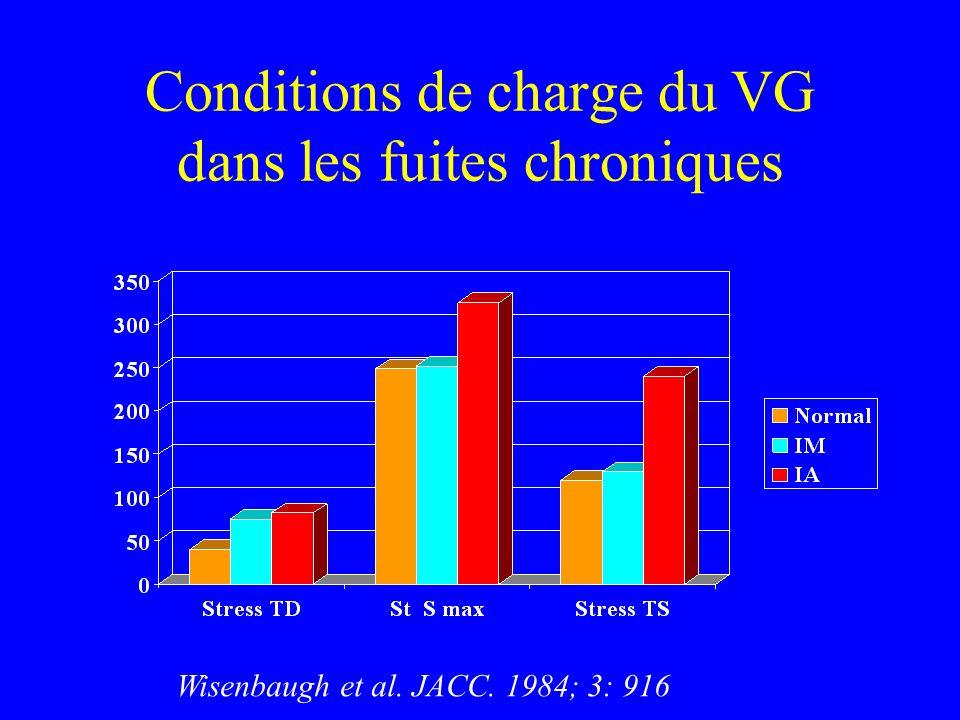 Conditions de charge du VG dans les fuites chroniques