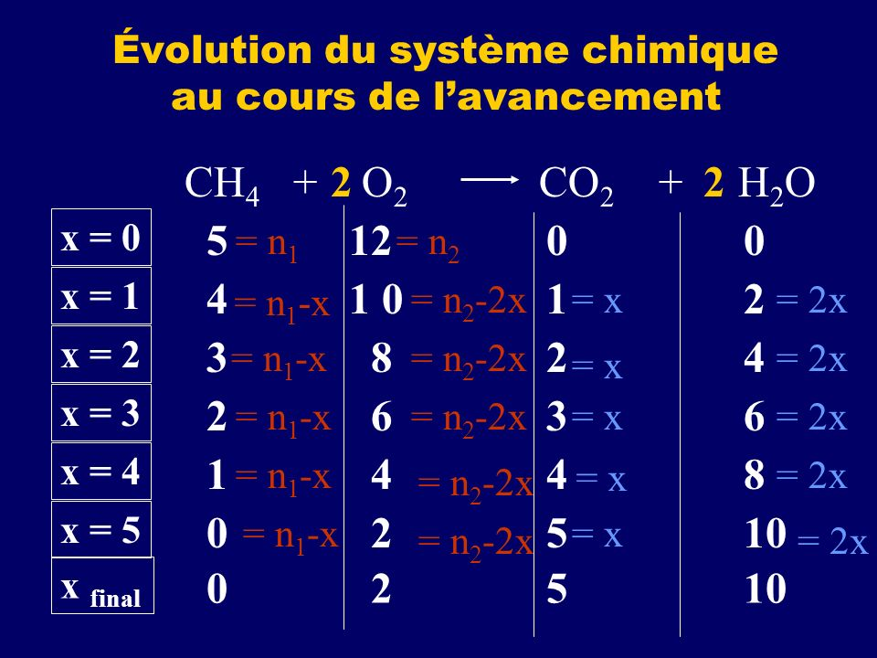 Évolution du système chimique au cours de l'avancement