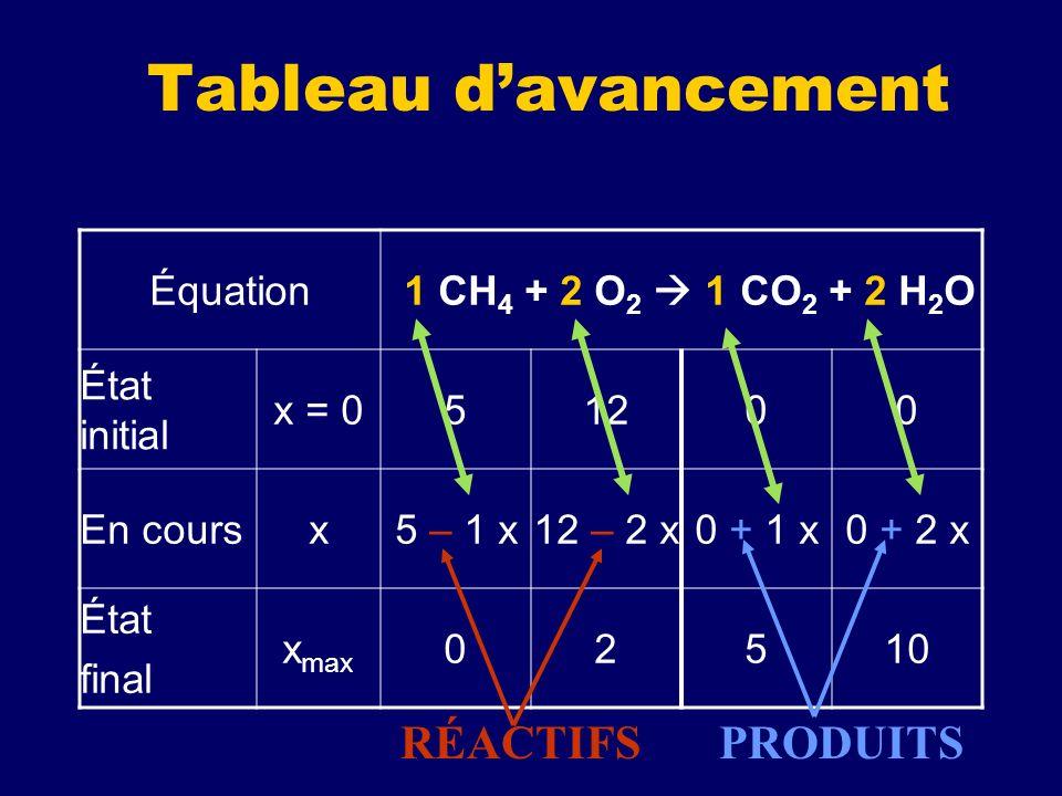 Tableau d'avancement RÉACTIFS PRODUITS Équation