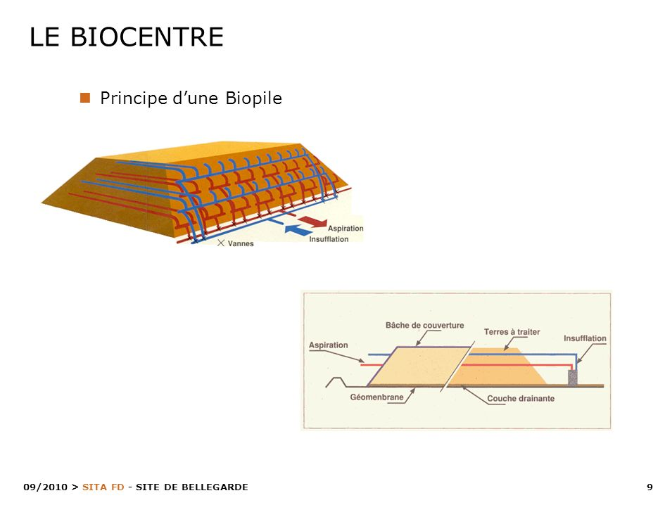 LE BIOCENTRE Principe d'une Biopile 09/2010