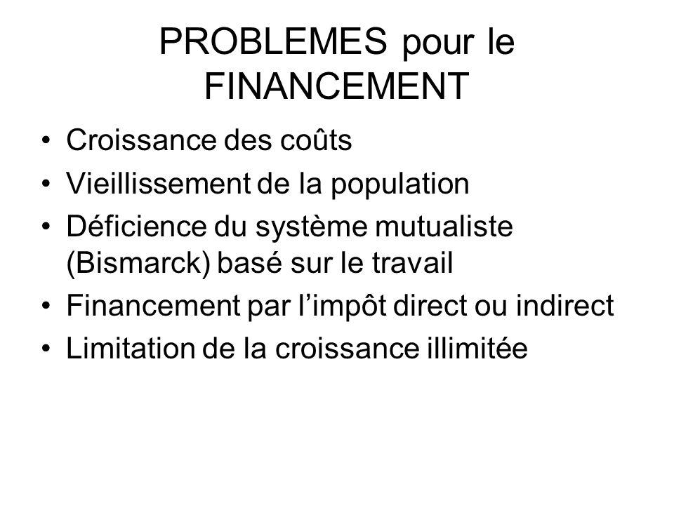 PROBLEMES pour le FINANCEMENT