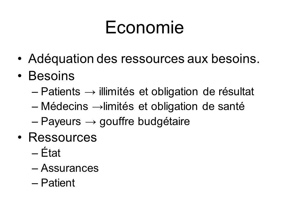 Economie Adéquation des ressources aux besoins. Besoins Ressources