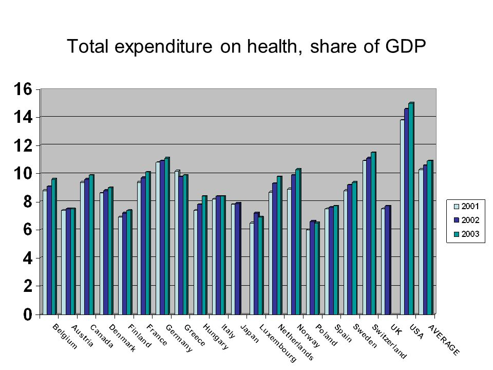 Total expenditure on health, share of GDP