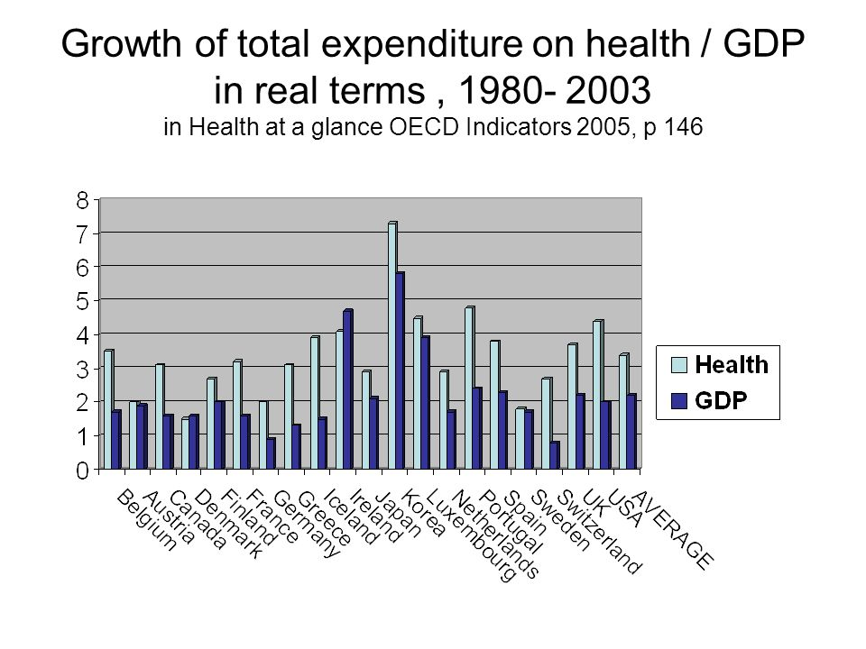 Growth of total expenditure on health / GDP in real terms , in Health at a glance OECD Indicators 2005, p 146