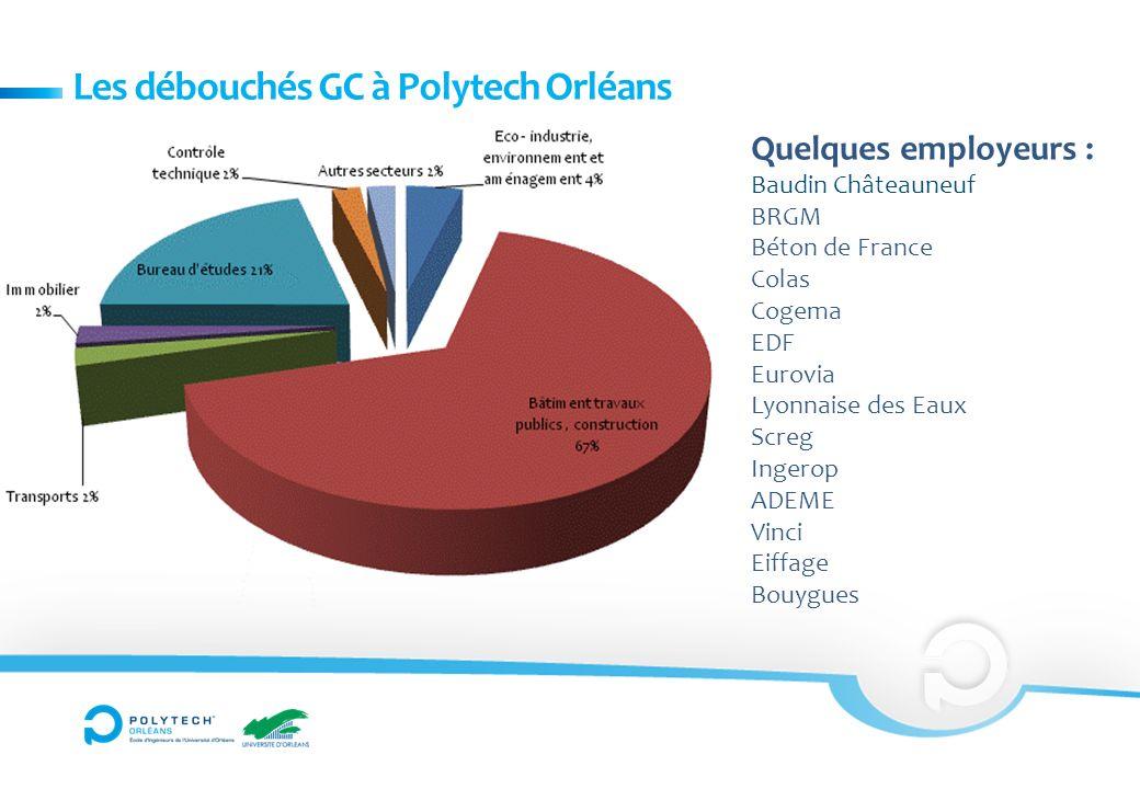 Les débouchés GC à Polytech Orléans