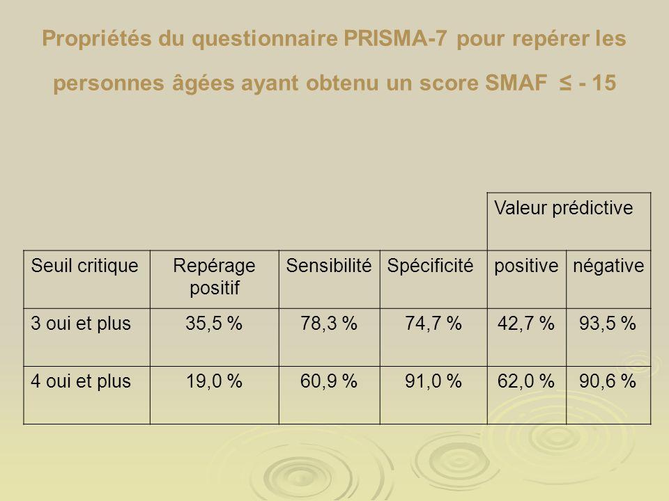 Propriétés du questionnaire PRISMA-7 pour repérer les personnes âgées ayant obtenu un score SMAF ≤ - 15