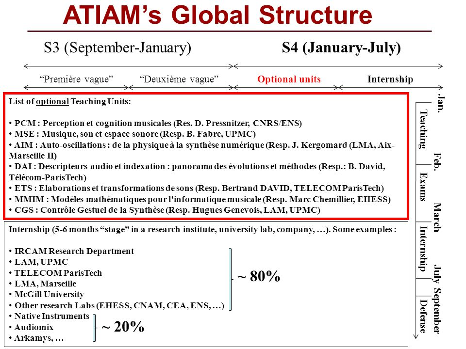 ATIAM's Global Structure