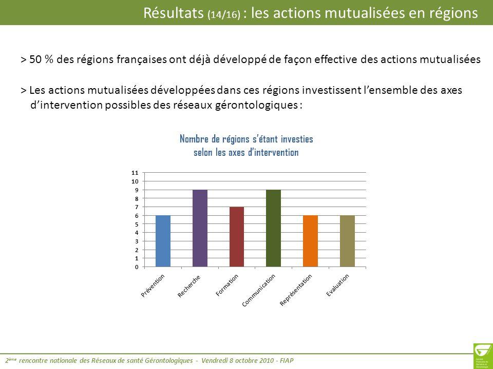 Nombre de régions s'étant investies selon les axes d'intervention
