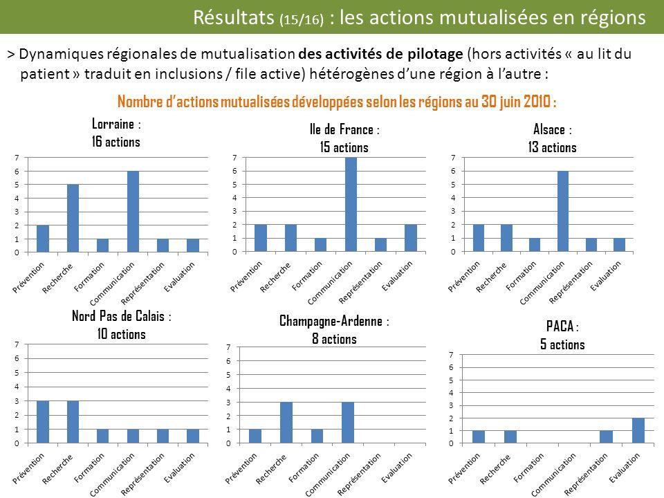 Résultats (15/16) : les actions mutualisées en régions