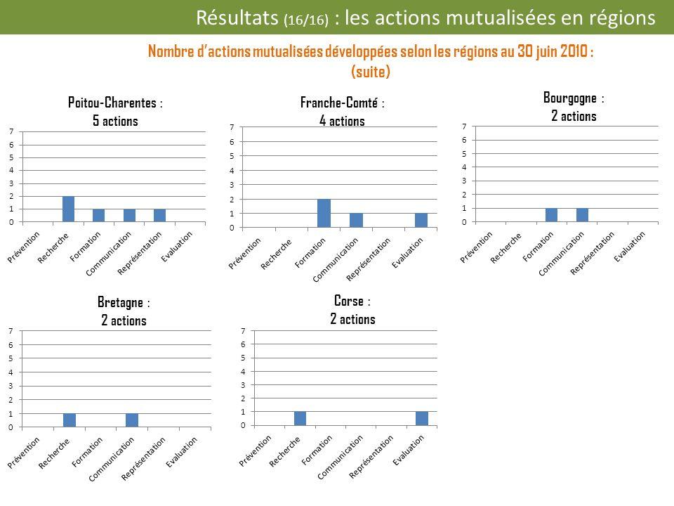 Poitou-Charentes : 5 actions Franche-Comté : 4 actions