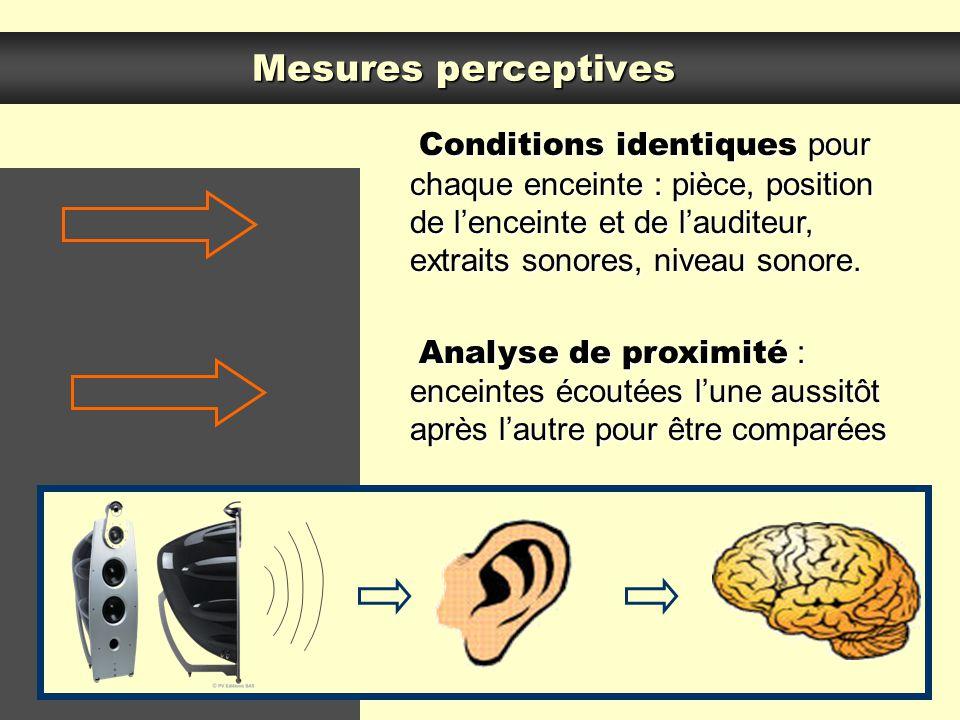 Mesures perceptives Conditions identiques pour chaque enceinte : pièce, position de l'enceinte et de l'auditeur, extraits sonores, niveau sonore.