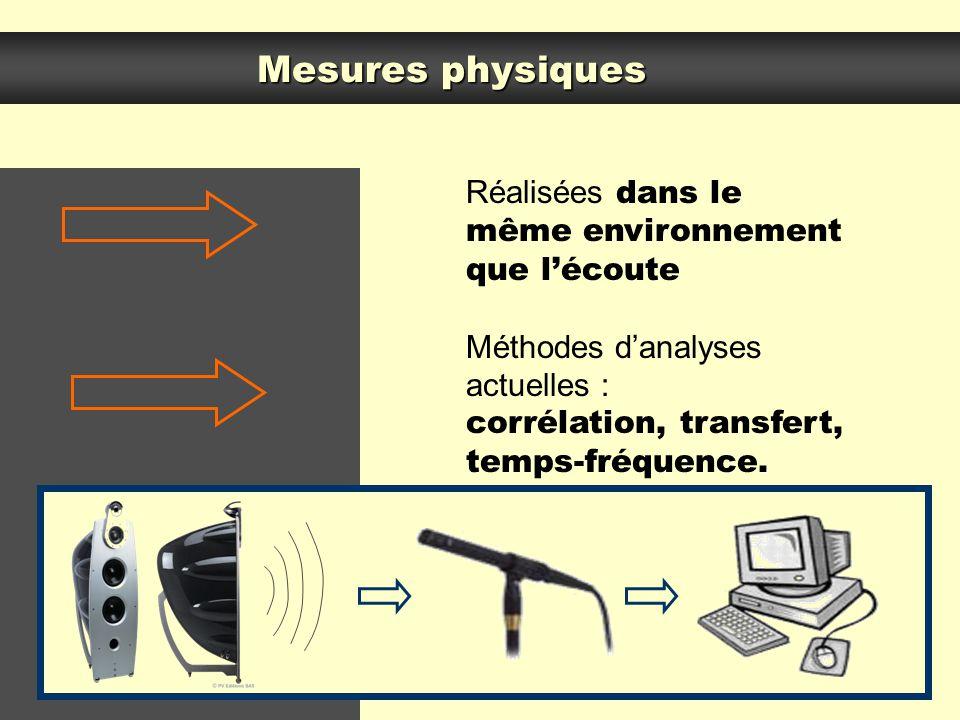 Mesures physiques Réalisées dans le même environnement que l'écoute