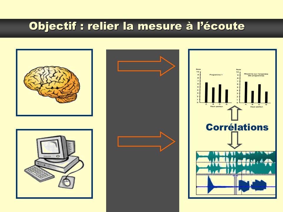 Objectif : relier la mesure à l'écoute