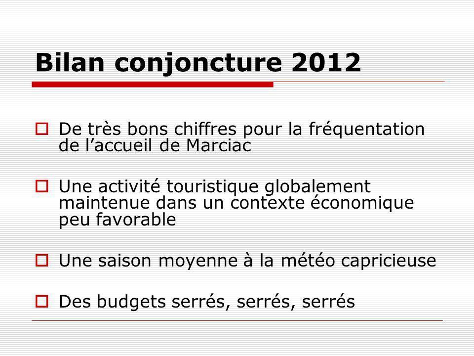 Bilan conjoncture 2012 De très bons chiffres pour la fréquentation de l'accueil de Marciac.