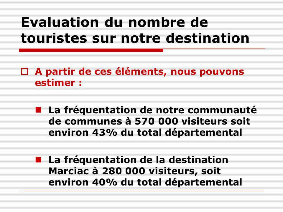 Evaluation du nombre de touristes sur notre destination
