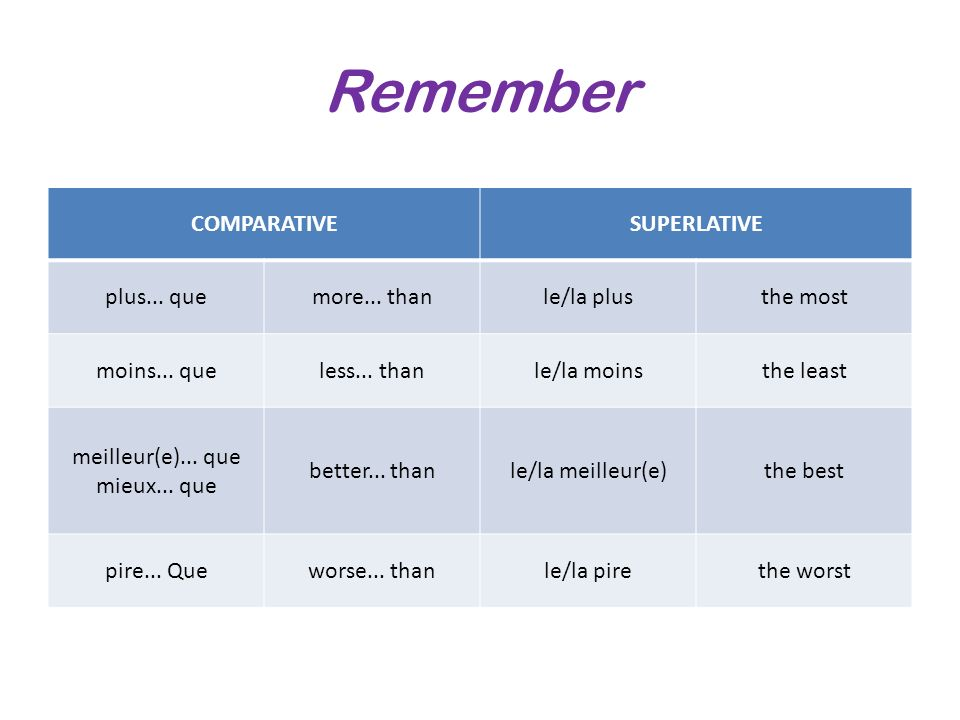 Remember COMPARATIVE SUPERLATIVE plus... que more... than le/la plus