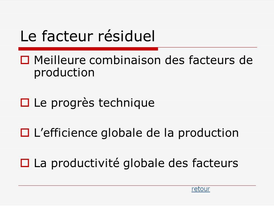 Le facteur résiduel Meilleure combinaison des facteurs de production