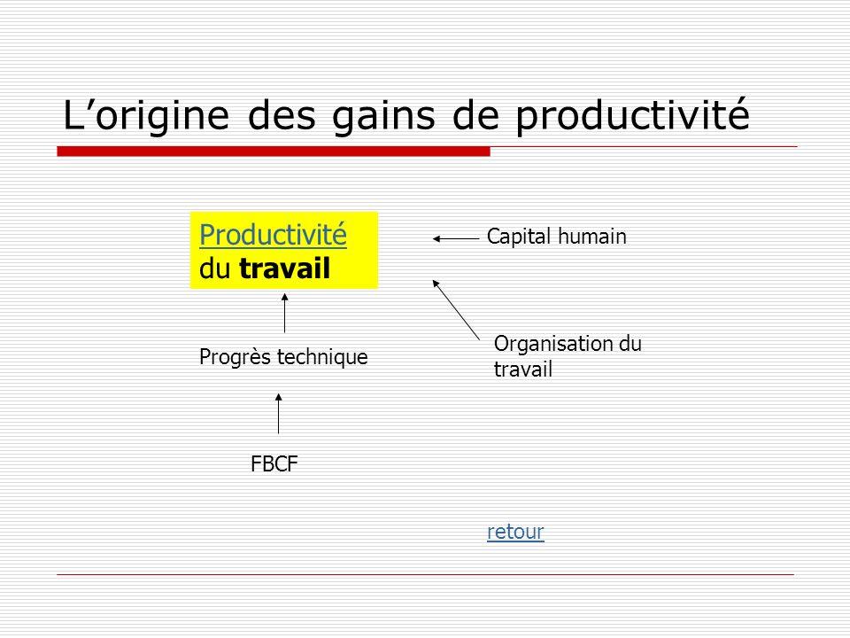 L'origine des gains de productivité