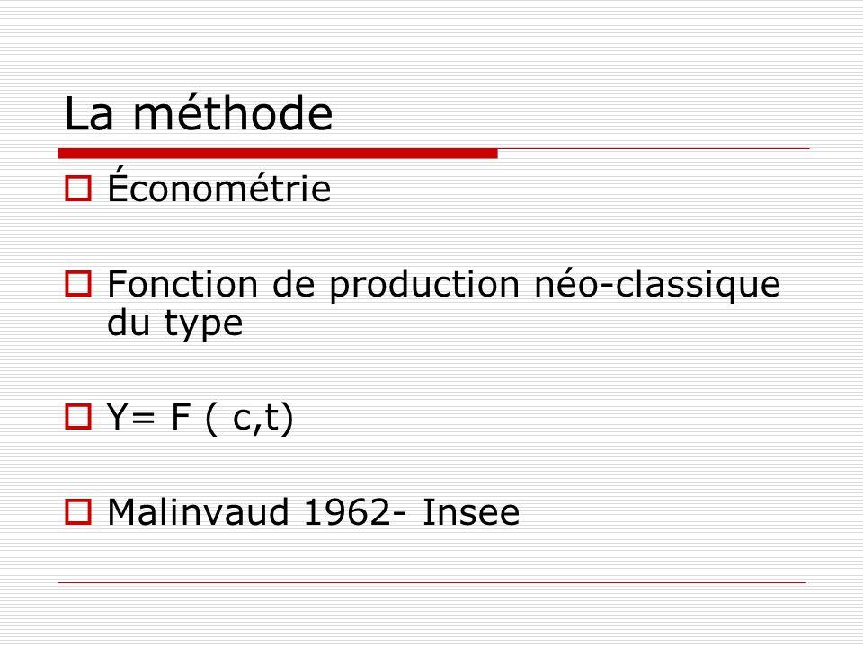 La méthode Économétrie Fonction de production néo-classique du type