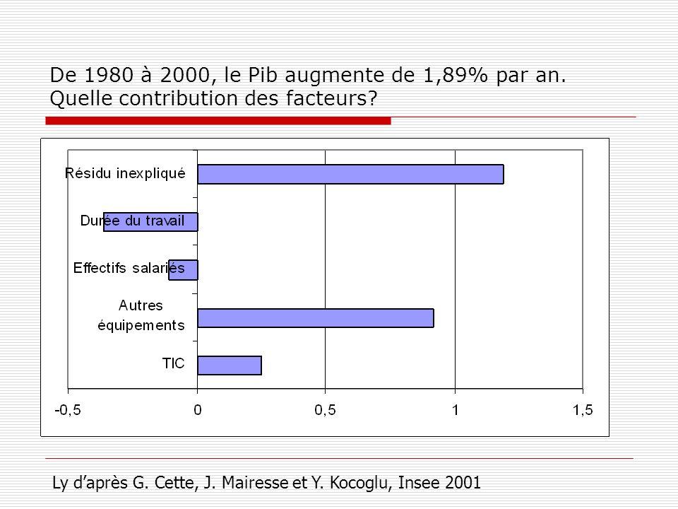De 1980 à 2000, le Pib augmente de 1,89% par an