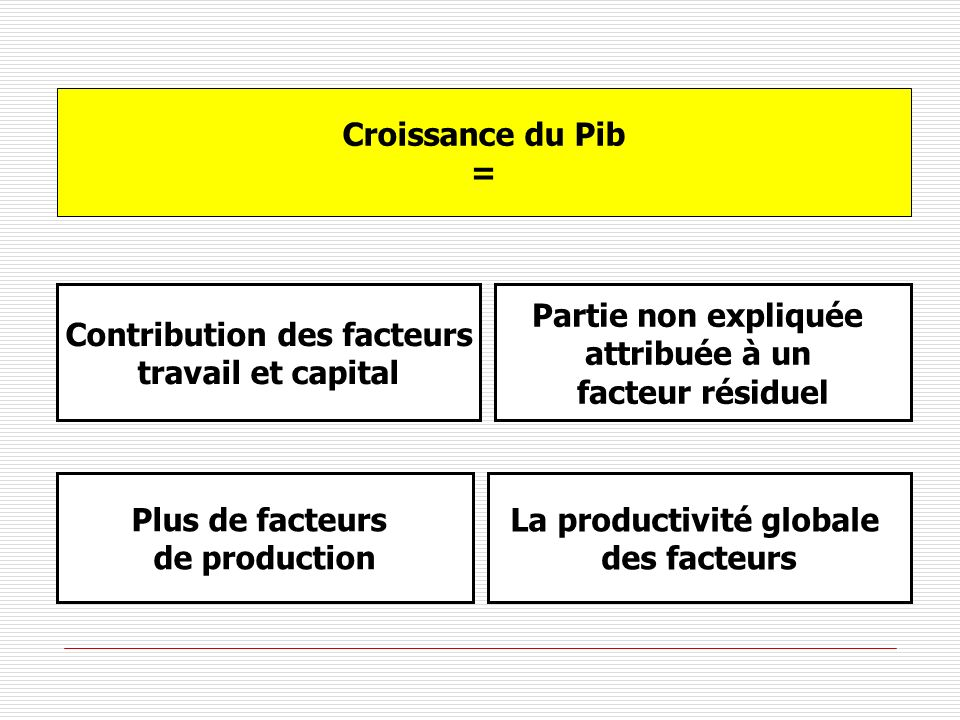 Contribution des facteurs La productivité globale