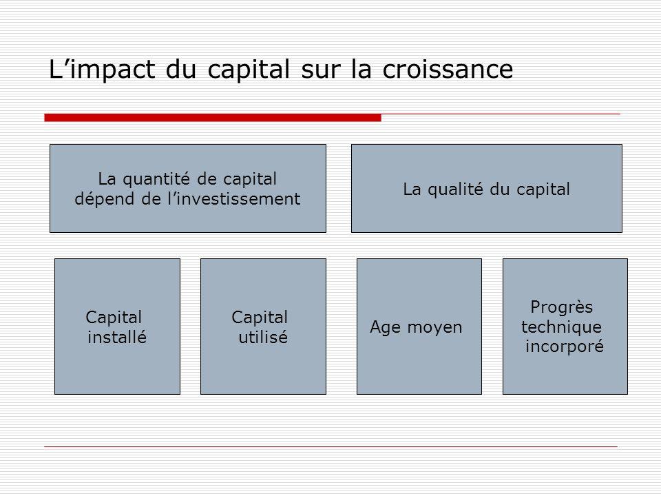L'impact du capital sur la croissance