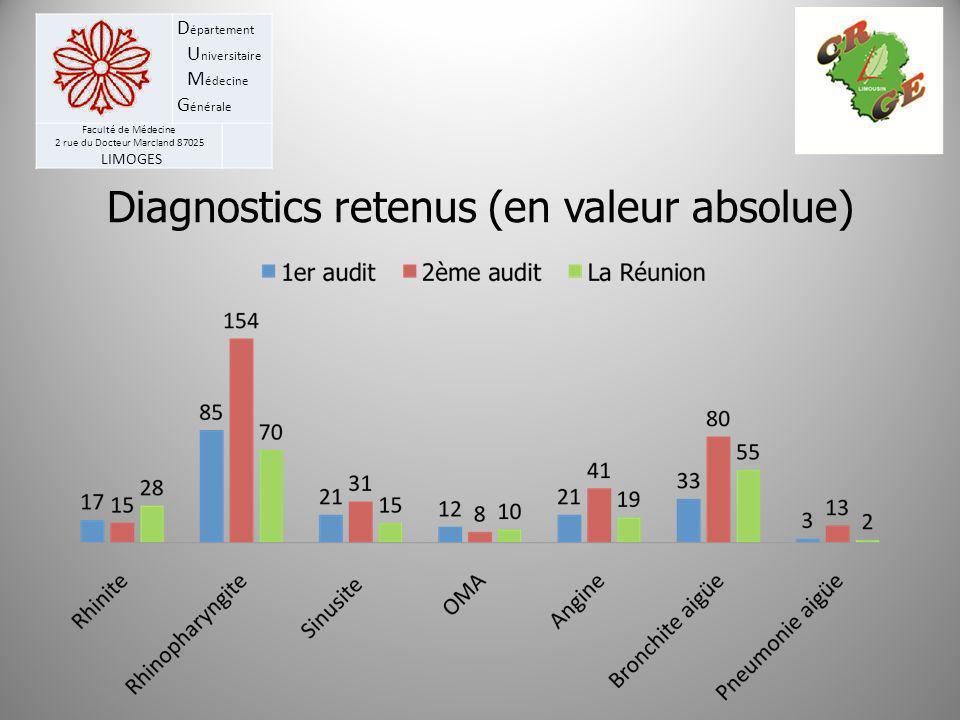 Diagnostics retenus (en valeur absolue)
