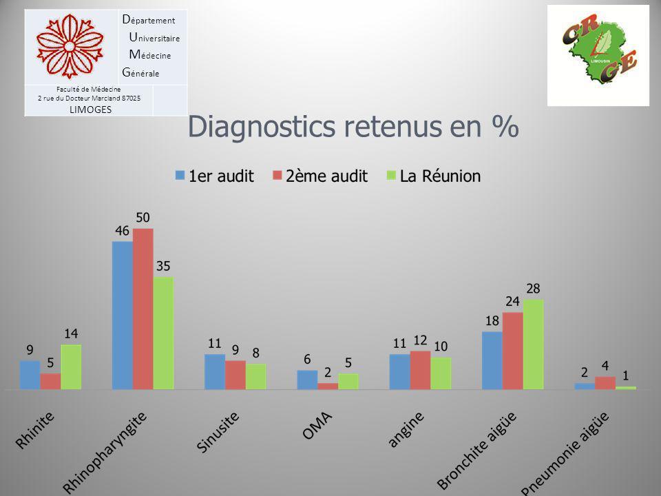 Diagnostics retenus en %