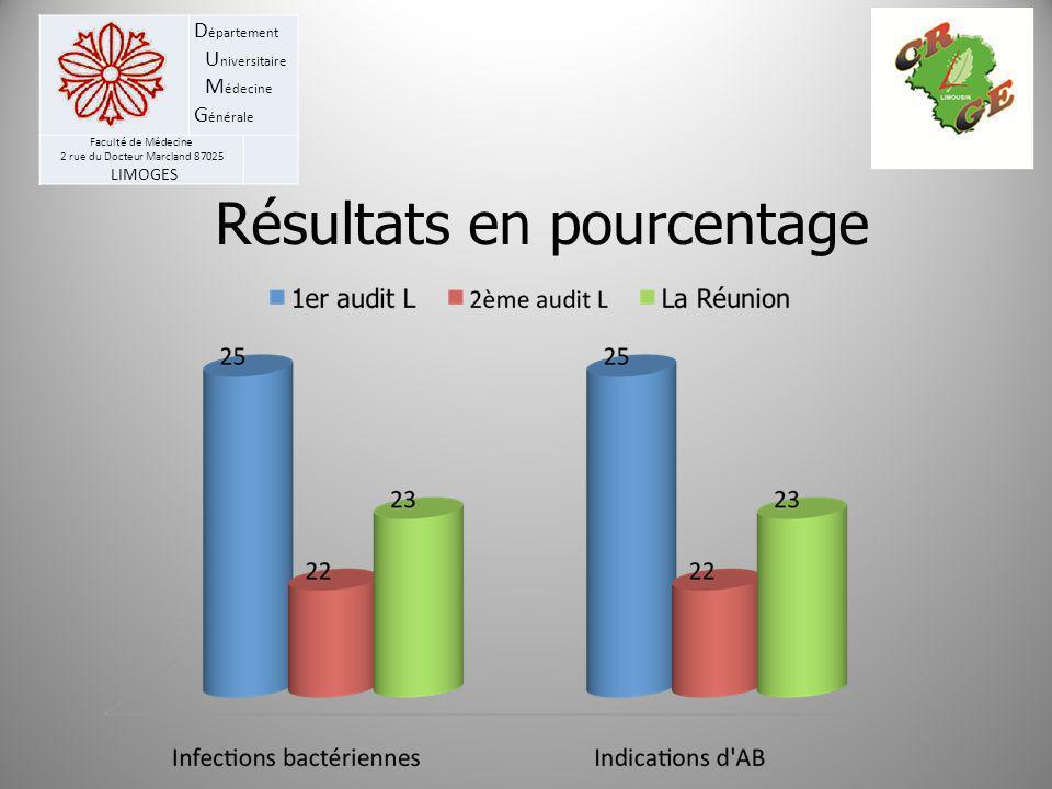 Résultats en pourcentage