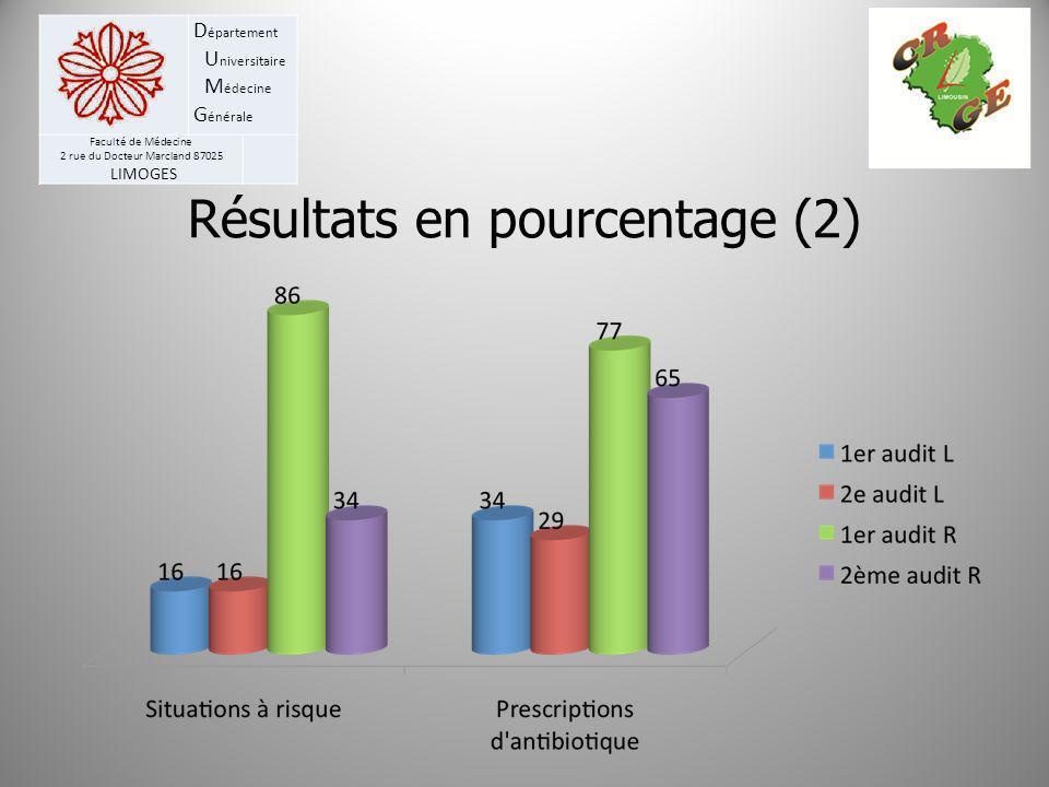 Résultats en pourcentage (2)