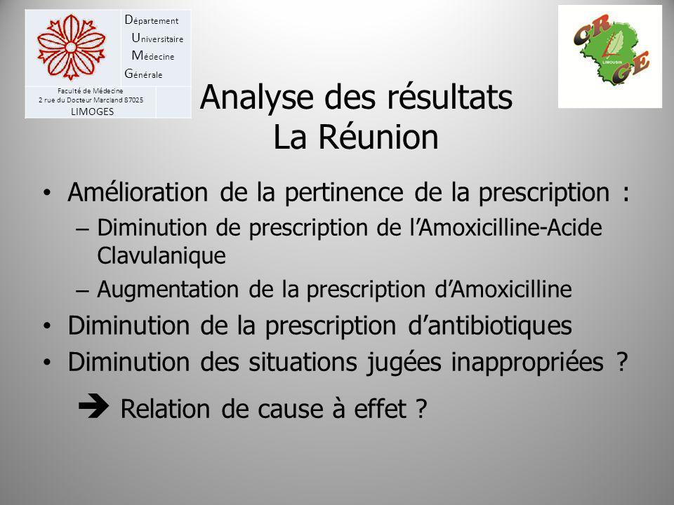 Analyse des résultats La Réunion