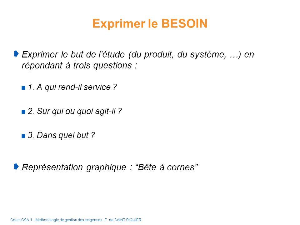 Exprimer le BESOIN Exprimer le but de l'étude (du produit, du système, …) en répondant à trois questions :