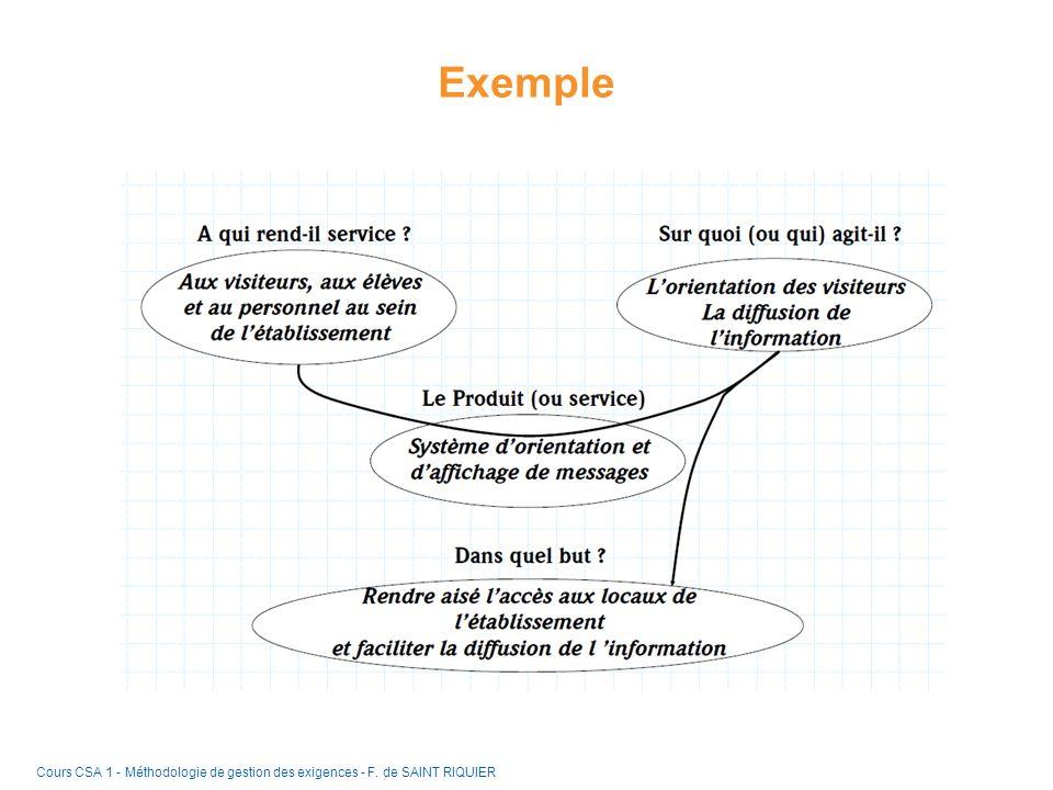 Exemple Cours CSA 1 - Méthodologie de gestion des exigences - F. de SAINT RIQUIER