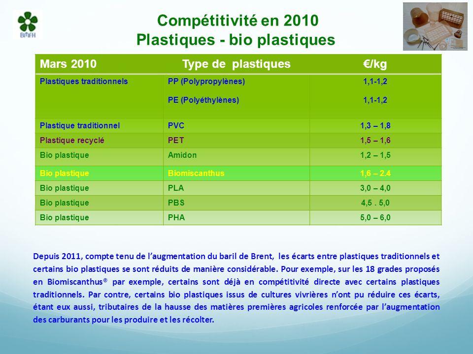 Compétitivité en 2010 Plastiques - bio plastiques