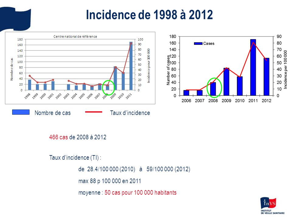 Incidence de 1998 à 2012 Nombre de cas Taux d'incidence